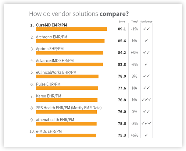 Vendor Solution Compare