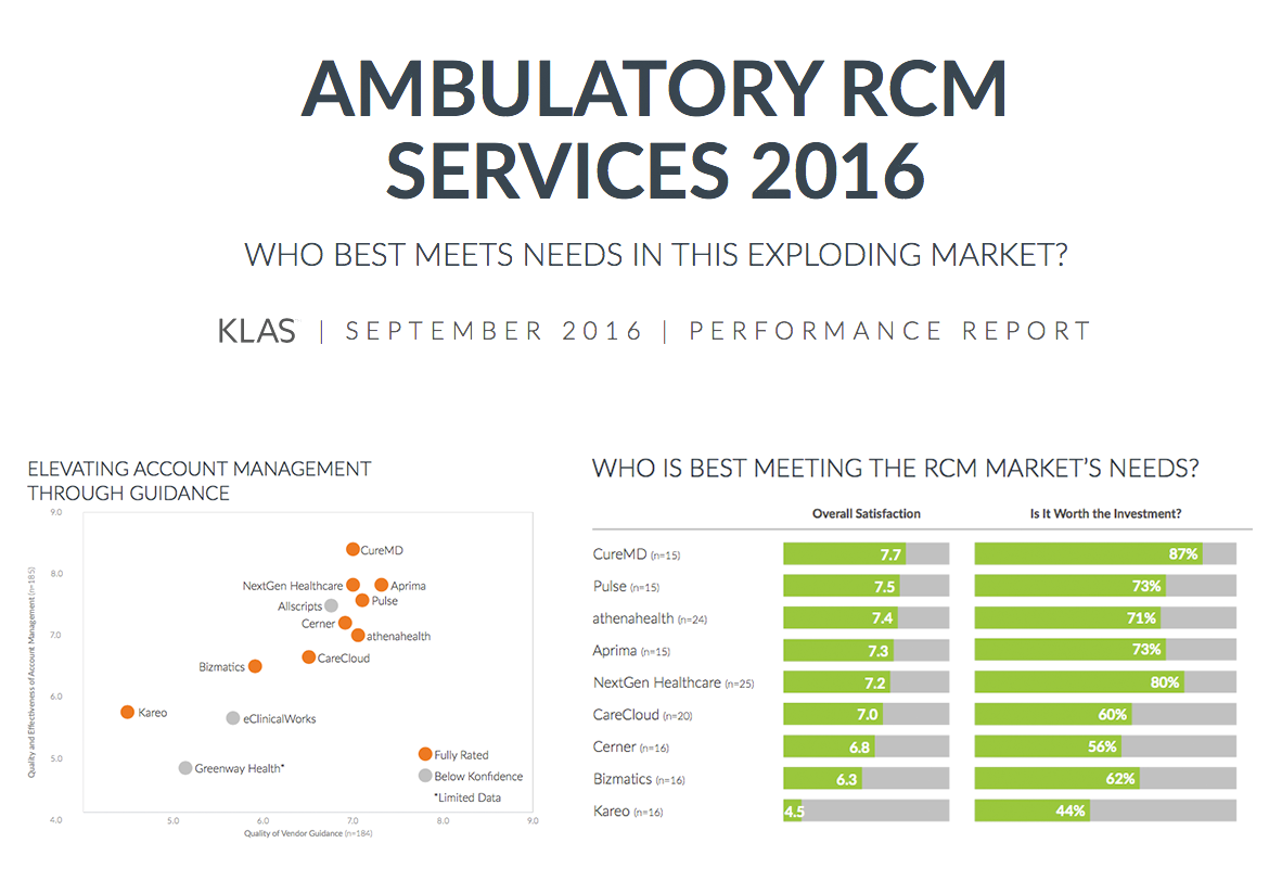 Ambulatory RCM Services - CureMD