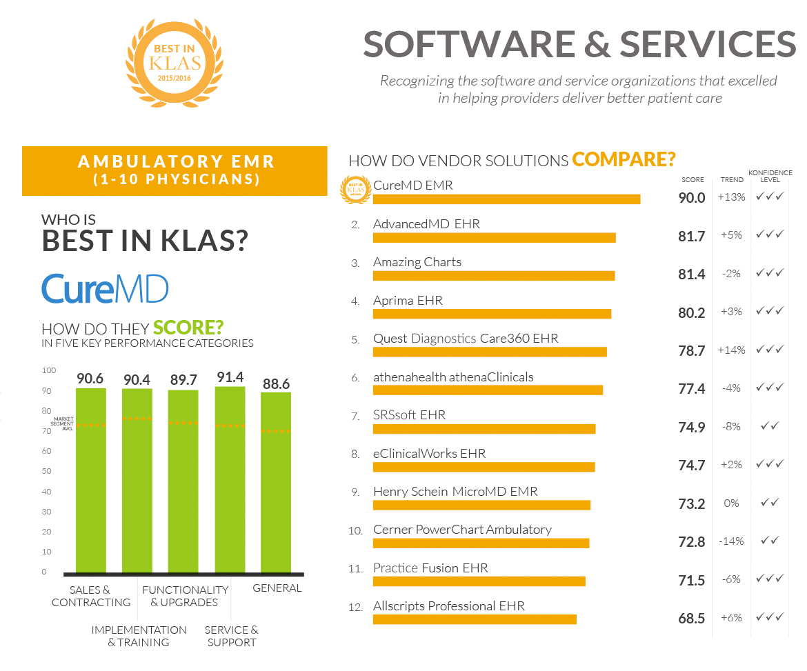 Ambulatory EMR  Best in KLAS Software - CureMD
