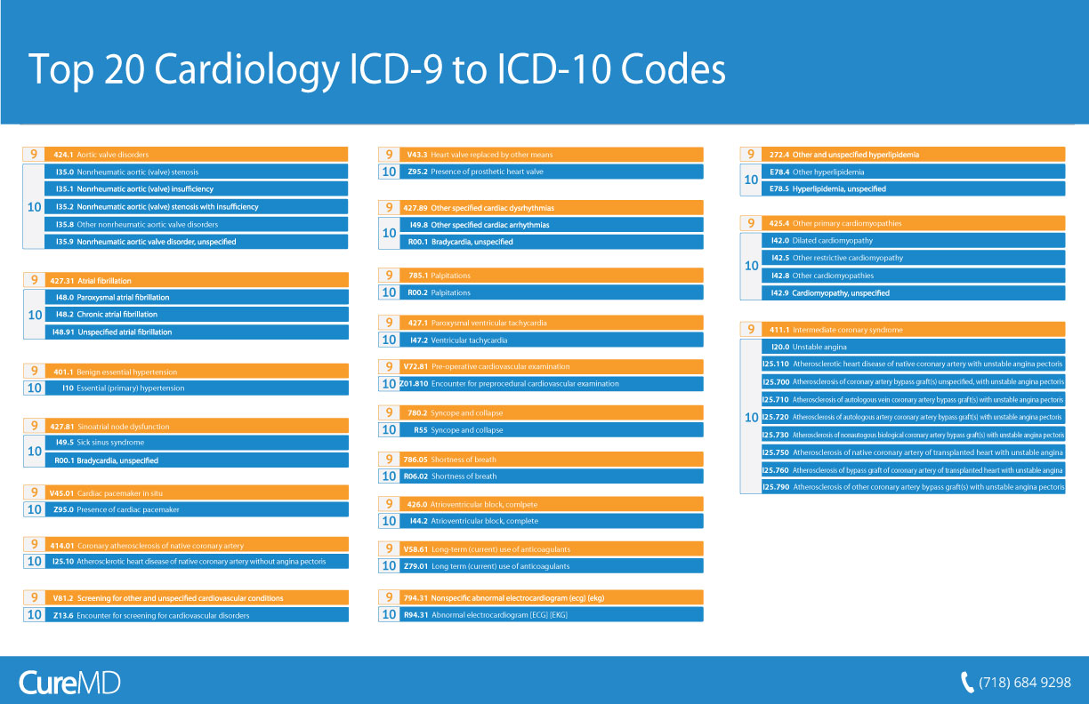 liver injury icd 10